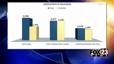 VIDEO: Data shows Oklahomans are struggling with vaccinations compared to other states